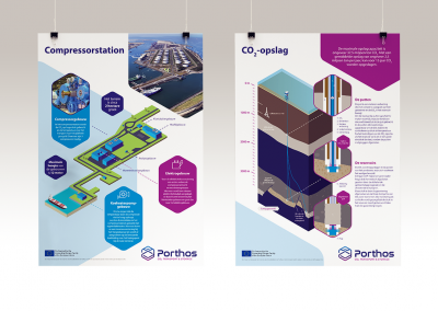Posters / Infographics voor Porthos